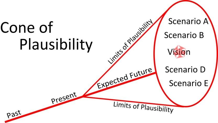 coneofplausibility-2